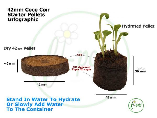 42mm coir pellets infographic